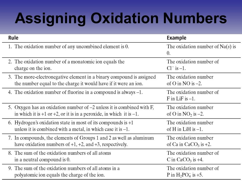 Assigning oxidation numbers - Treenascool